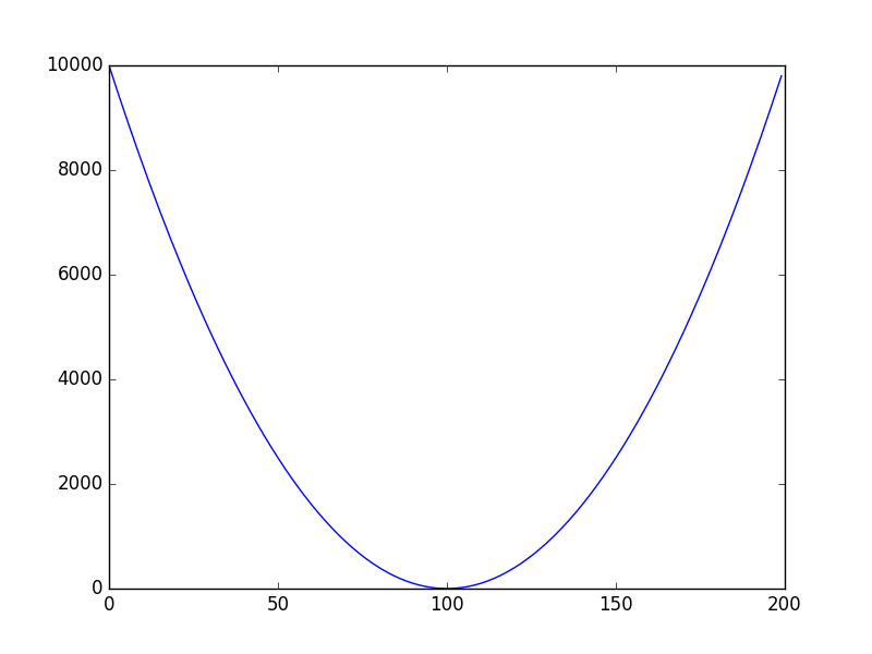 cost-curve